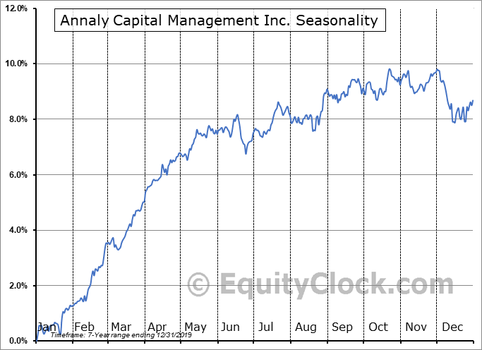 Annaly Capital Management Inc. (NYSE:NLY-PD) Seasonal Chart