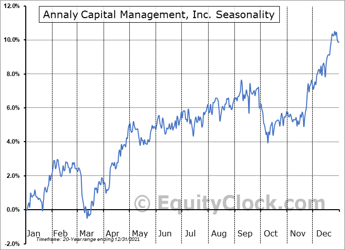 Annaly Capital Management, Inc. (NYSE:NLY) Seasonal Chart