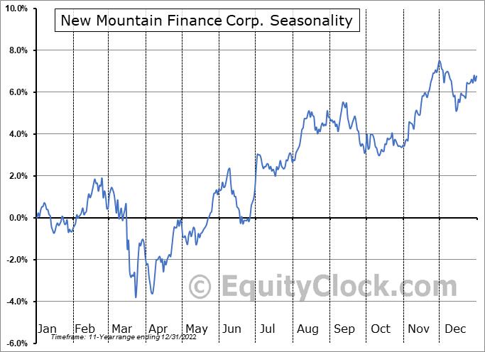 New Mountain Finance Corp. (NYSE:NMFC) Seasonal Chart