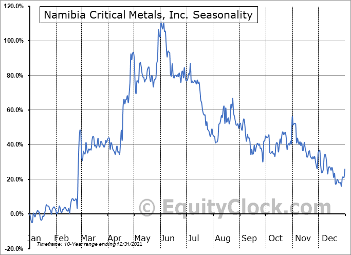 Namibia Critical Metals, Inc. (TSXV:NMI.V) Seasonal Chart