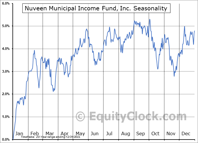 Nuveen Municipal Income Fund, Inc. (NYSE:NMI) Seasonal Chart
