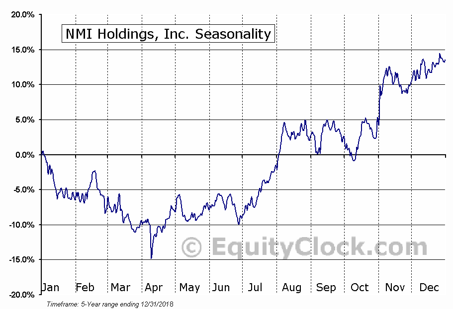 NMI Holdings, Inc. (NASD:NMIH) Seasonal Chart