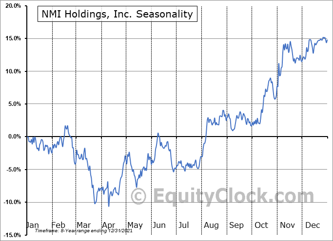 NMI Holdings, Inc. (NASD:NMIH) Seasonal Chart