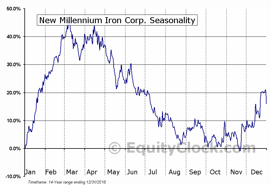 New Millennium Iron Corp. (TSE:NML.TO) Seasonal Chart