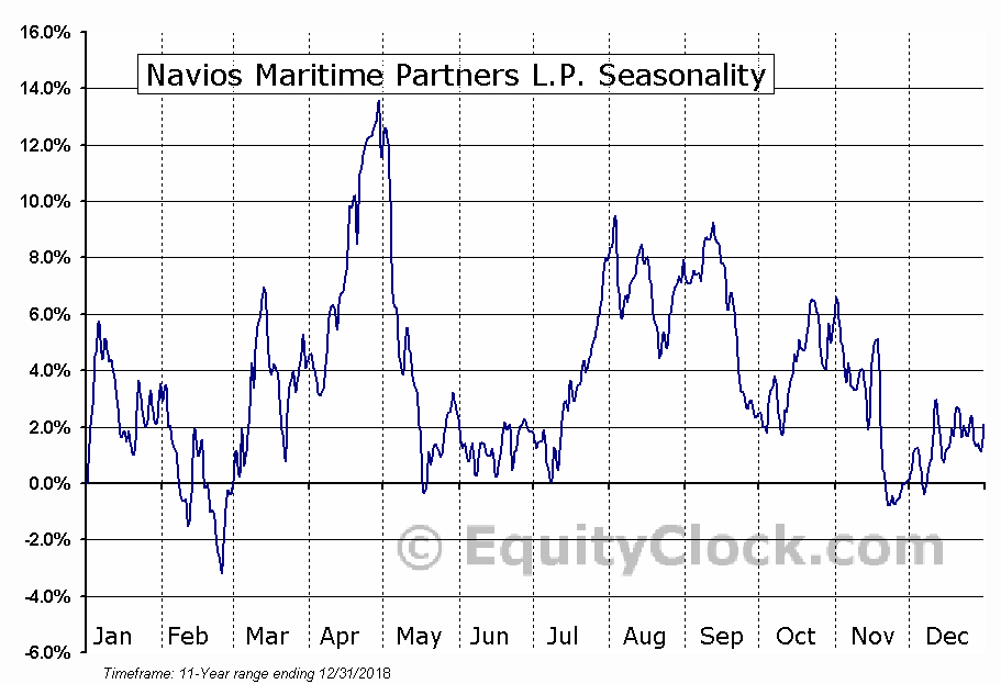 Navios Maritime Partners L.P. (NYSE:NMM) Seasonal Chart