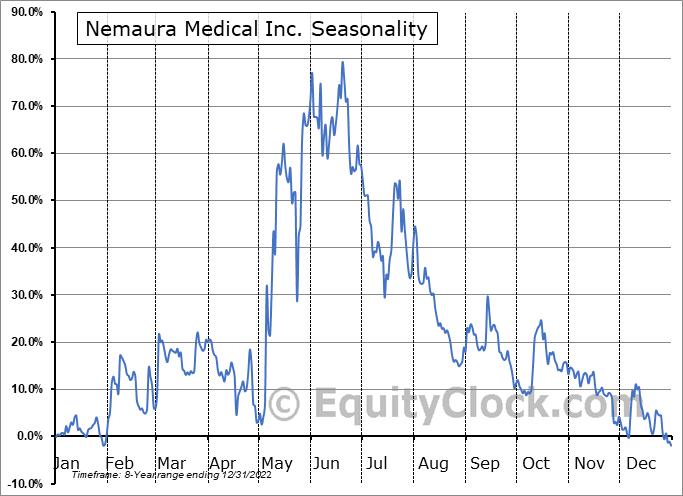 Nemaura Medical Inc. (NASD:NMRD) Seasonal Chart