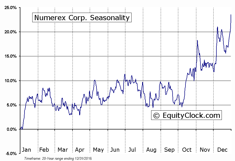 Numerex Corp. (NASD:NMRX) Seasonal Chart