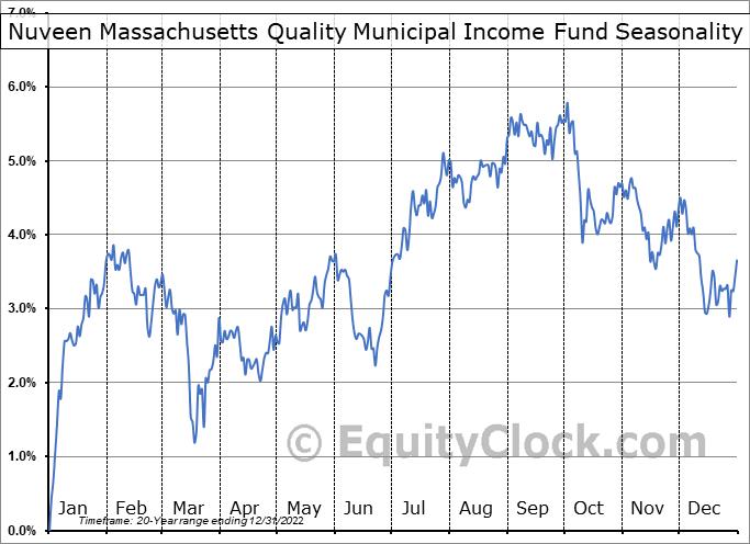 Nuveen Massachusetts Quality Municipal Income Fund (NYSE:NMT) Seasonal Chart