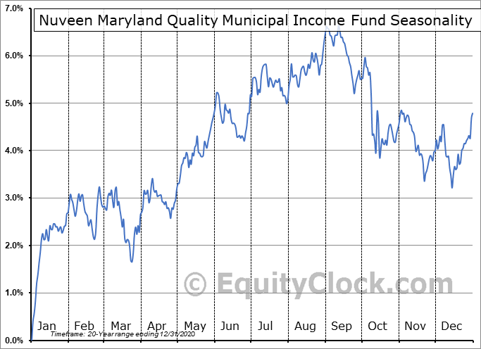 Nuveen Maryland Quality Municipal Income Fund (NYSE:NMY) Seasonal Chart