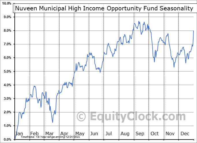 Nuveen Municipal High Income Opportunity Fund (NYSE:NMZ) Seasonal Chart