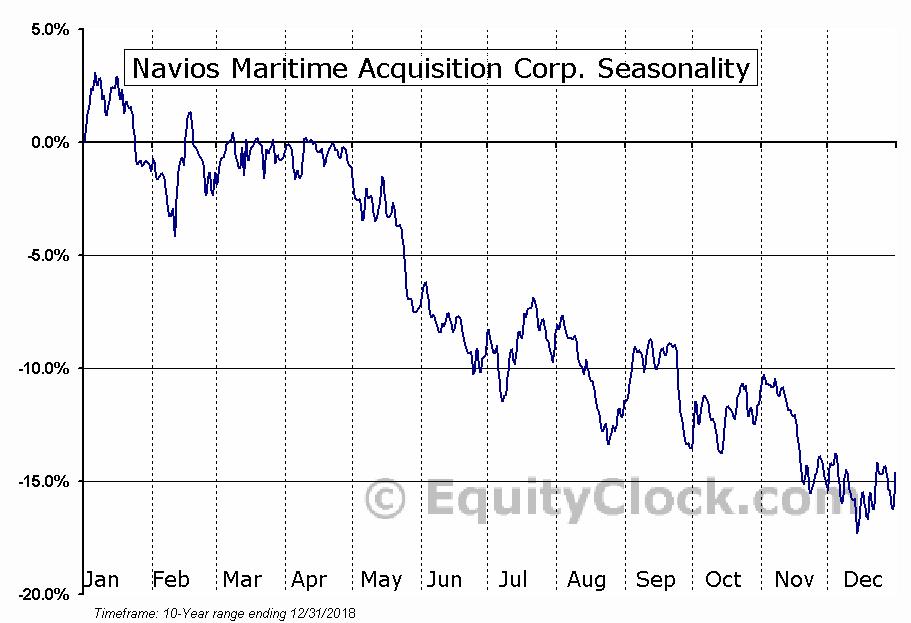 Navios Maritime Acquisition Corp. (NYSE:NNA) Seasonal Chart