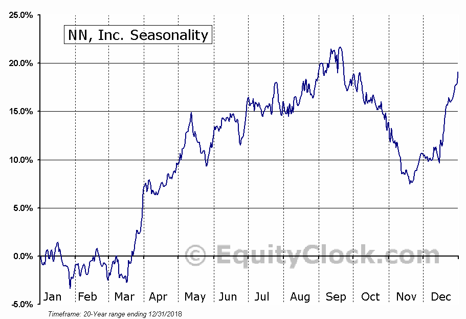 NN, Inc. (NASD:NNBR) Seasonal Chart