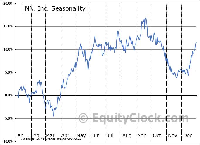 NN, Inc. (NASD:NNBR) Seasonal Chart