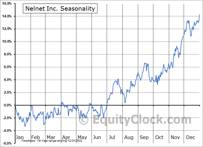 Nelnet Inc. (NYSE:NNI) Seasonal Chart