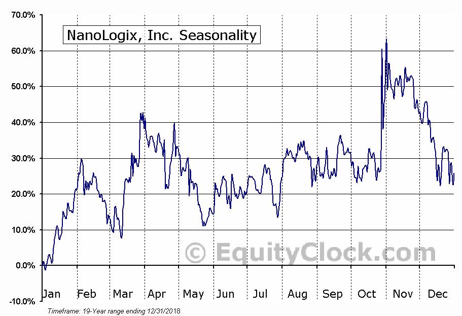 NanoLogix, Inc. (OTCMKT:NNLX) Seasonal Chart