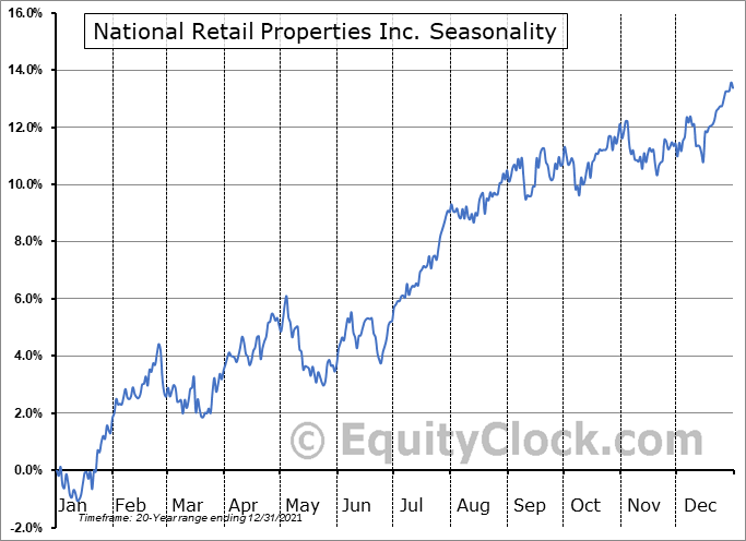 National Retail Properties Inc. (NYSE:NNN) Seasonal Chart