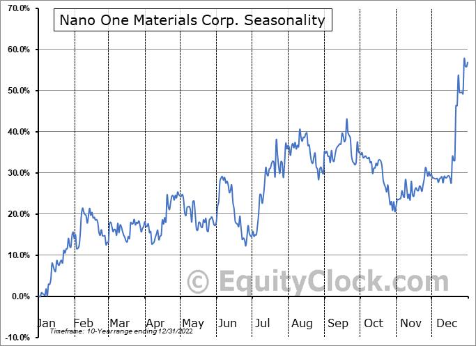 Nano One Materials Corp. (OTCMKT:NNOMF) Seasonal Chart