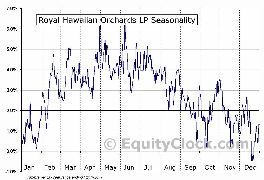 Royal Hawaiian Orchards LP (OTCMKT:NNUTU) Seasonal Chart
