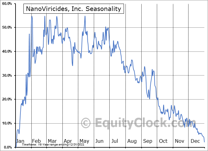 NanoViricides, Inc. (AMEX:NNVC) Seasonal Chart