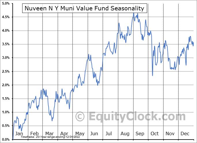 Nuveen N Y Muni Value Fund (NYSE:NNY) Seasonal Chart