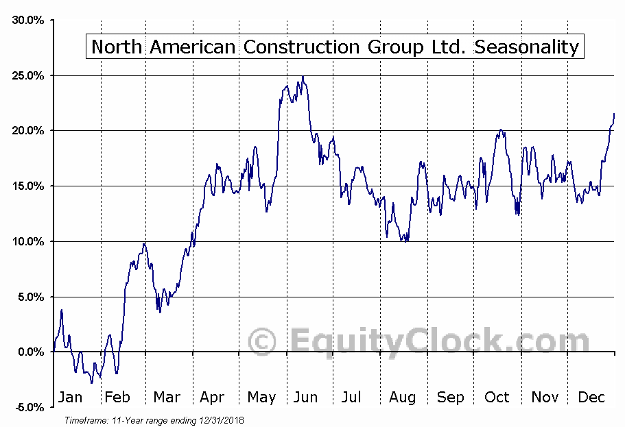 North American Construction Group Ltd. (NYSE:NOA) Seasonal Chart