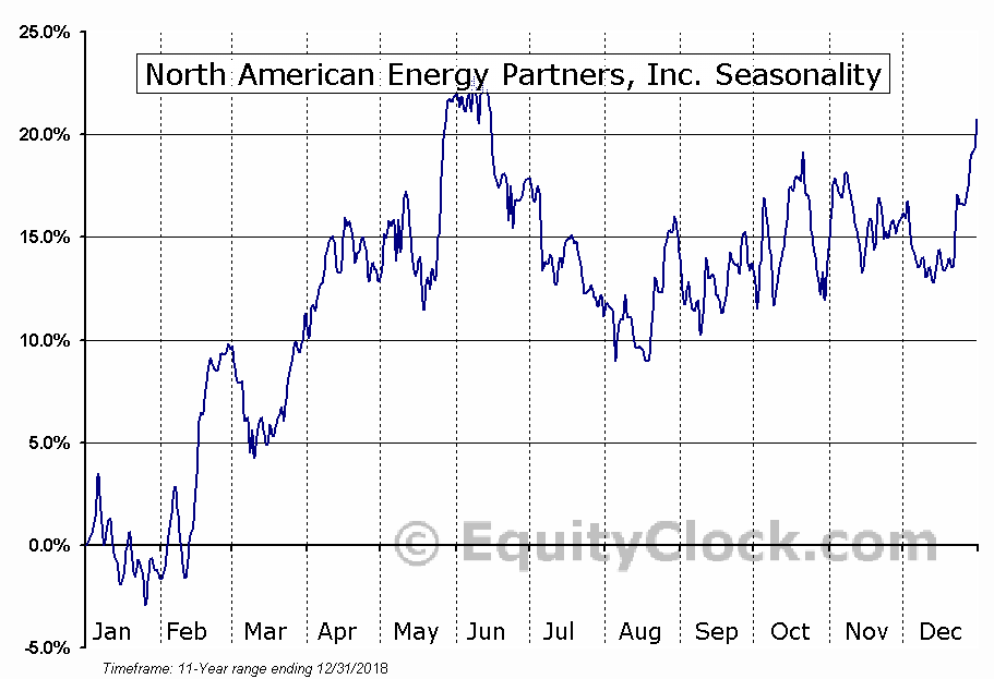North American Energy Partners, Inc. (TSE:NOA.TO) Seasonal Chart