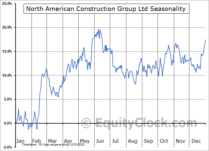 North American Construction Group Ltd (TSE:NOA.TO) Seasonal Chart