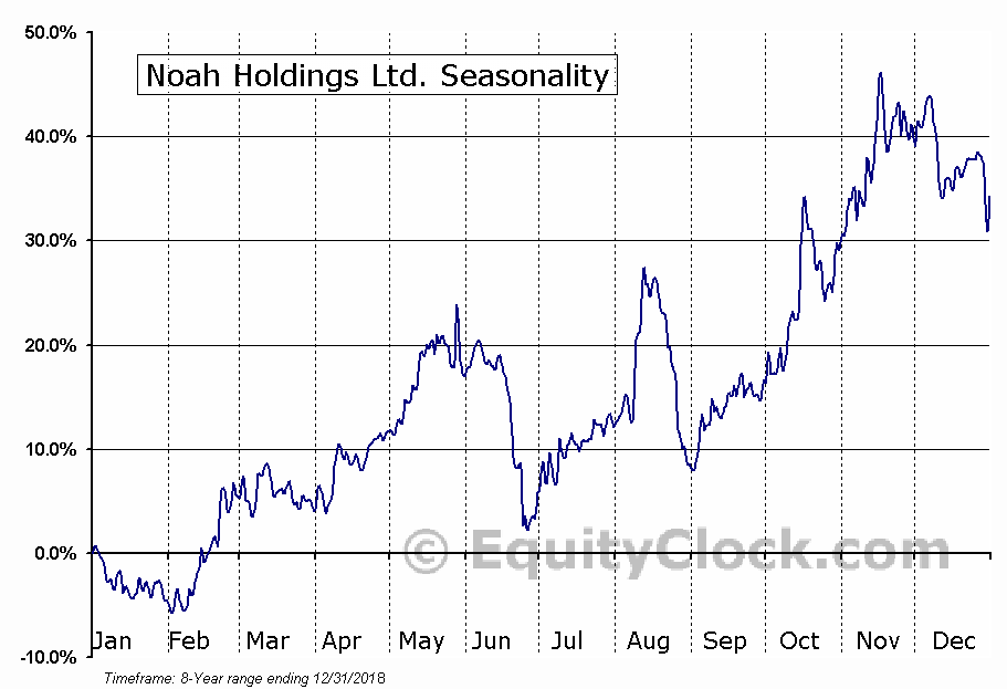Noah Holdings Ltd. (NYSE:NOAH) Seasonal Chart