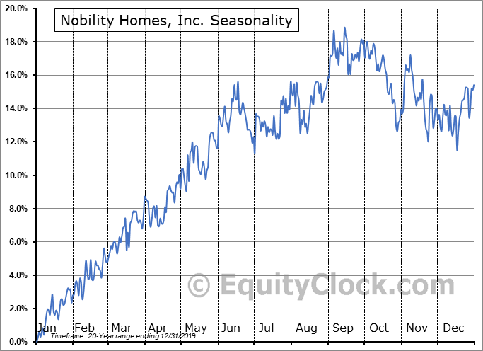 Nobility Homes, Inc. (OTCMKT:NOBH) Seasonal Chart