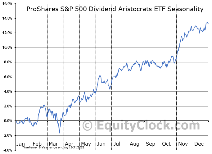 ProShares S&P 500 Dividend Aristocrats ETF (NYSE:NOBL) Seasonal Chart
