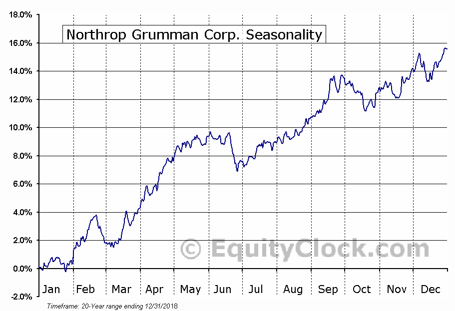 Northrop Grumman Corporation  (NYSE:NOC) Seasonal Chart