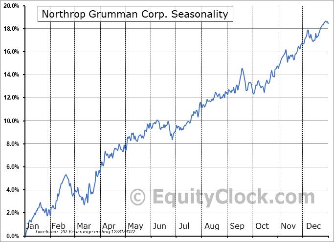 Northrop Grumman Corp. (NYSE:NOC) Seasonal Chart