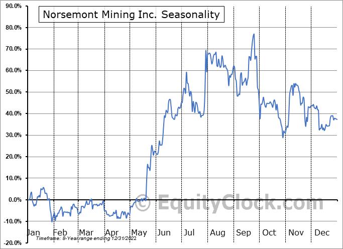 Norsemont Mining Inc. (CSE:NOM.CA) Seasonal Chart