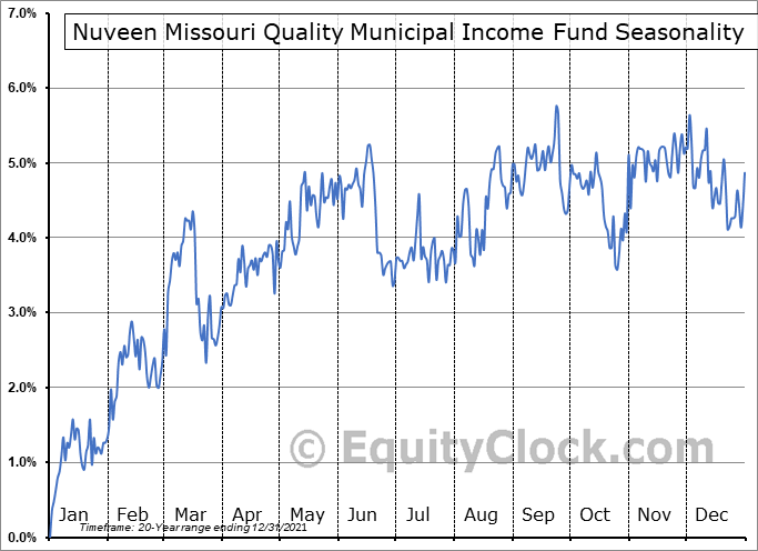 Nuveen Missouri Quality Municipal Income Fund (NYSE:NOM) Seasonal Chart