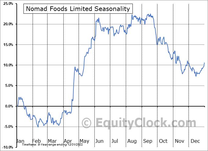 Nomad Foods Limited (NYSE:NOMD) Seasonal Chart