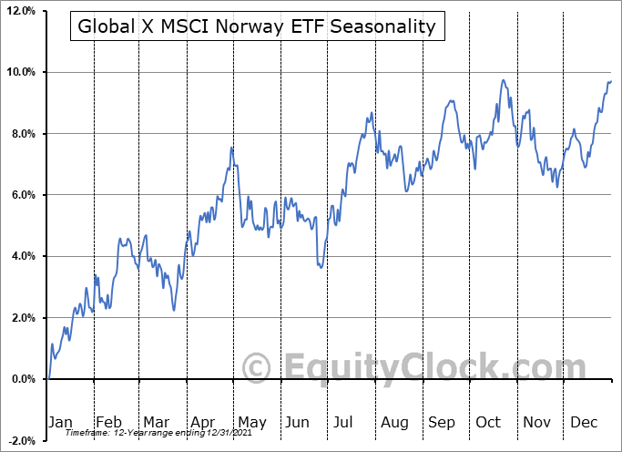 Global X MSCI Norway ETF (NYSE:NORW) Seasonal Chart
