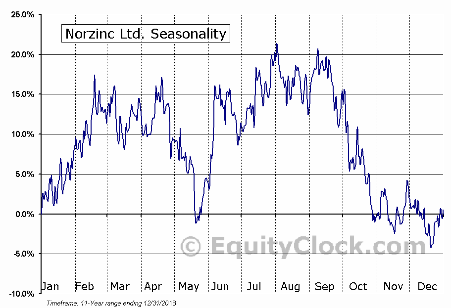 Norzinc Ltd. (OTCMKT:NORZF) Seasonal Chart