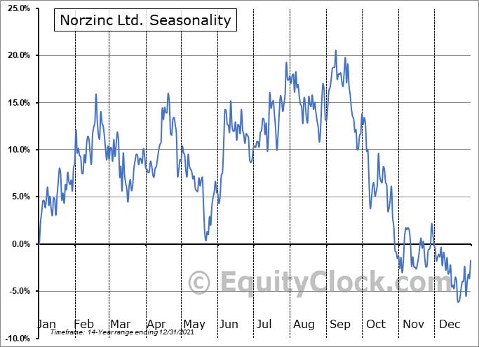 Norzinc Ltd. (OTCMKT:NORZF) Seasonal Chart