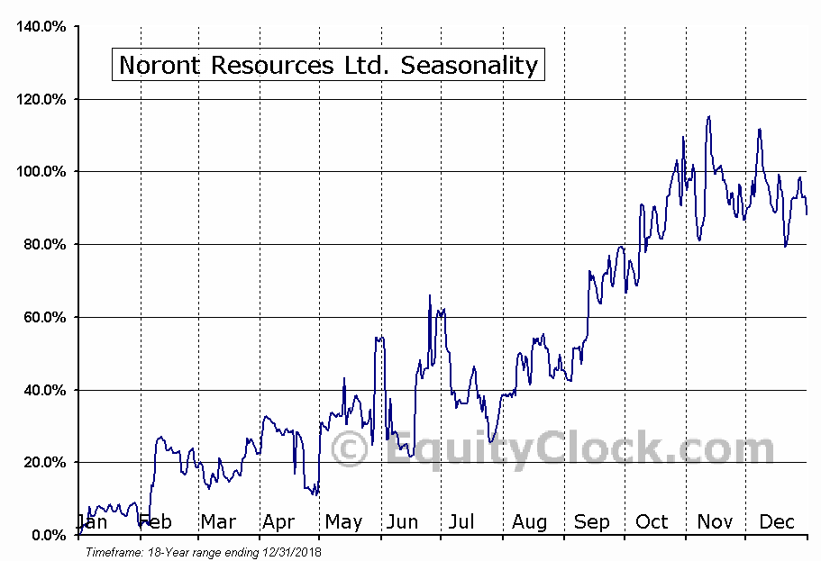 Noront Resources Ltd. (TSXV:NOT.V) Seasonal Chart
