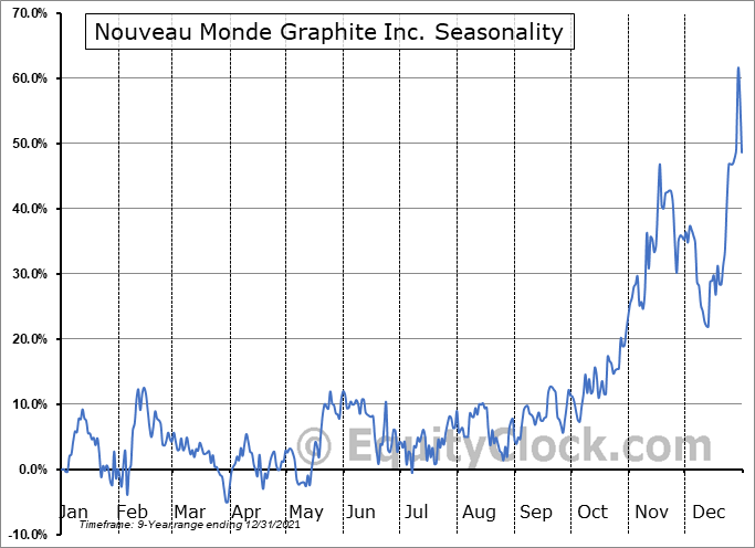 Nouveau Monde Mining Enterprises Inc. (TSXV:NOU.V) Seasonal Chart