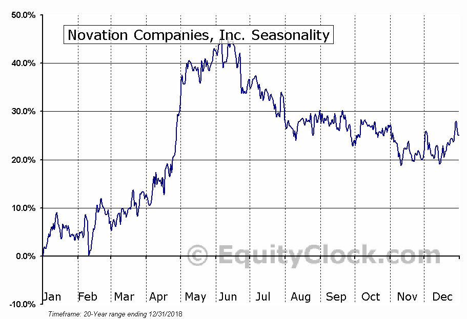 Novation Companies, Inc. (OTCMKT:NOVC) Seasonal Chart