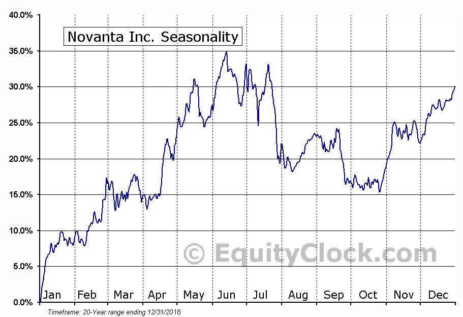 Novanta Inc. (NASD:NOVT) Seasonal Chart