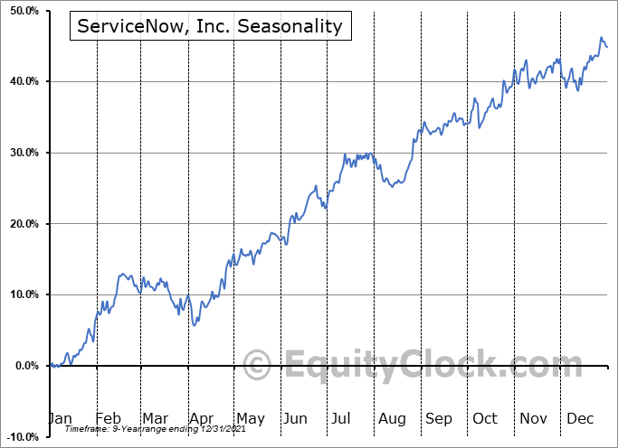 ServiceNow, Inc. (NYSE:NOW) Seasonal Chart
