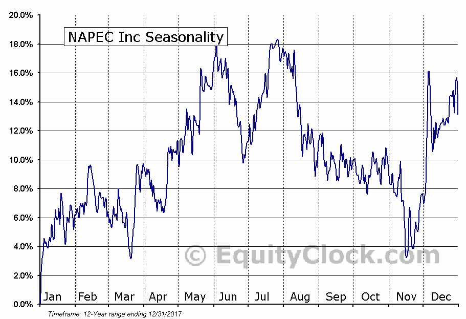 NAPEC Inc (TSE:NPC) Seasonal Chart