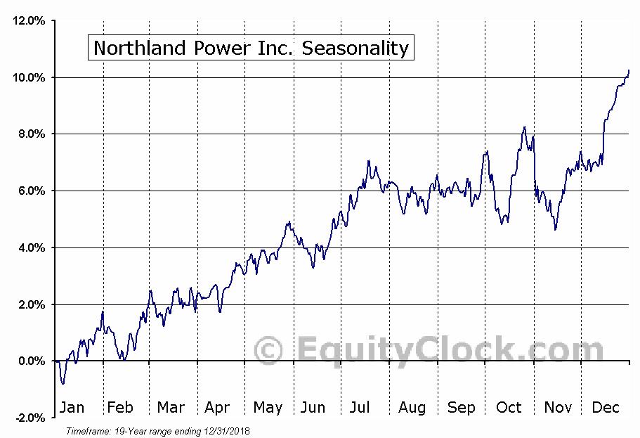 Northland Power Inc. (TSE:NPI) Seasonal Chart