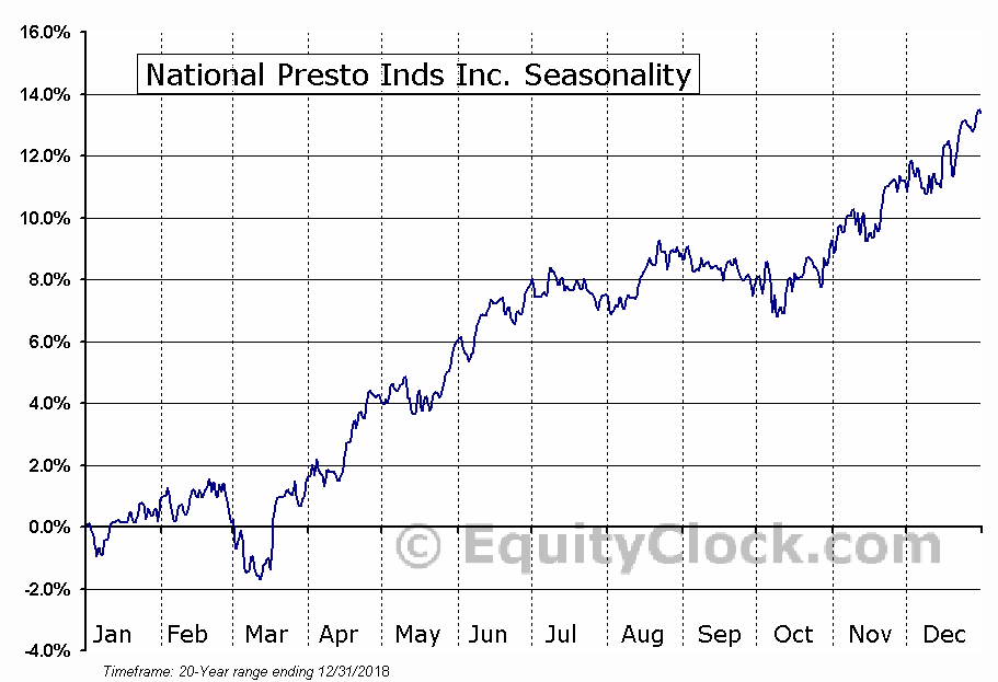 National Presto Inds Inc. (NYSE:NPK) Seasonal Chart