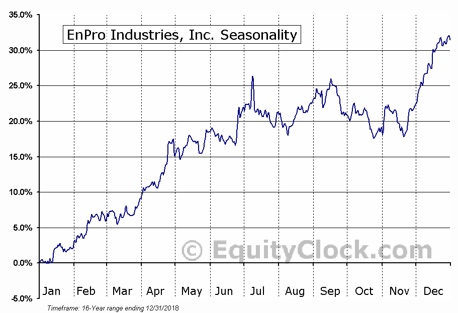 EnPro Industries, Inc. (NYSE:NPO) Seasonal Chart