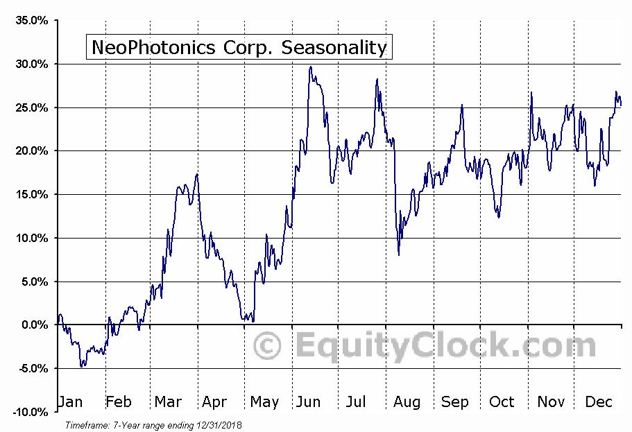 NeoPhotonics Corp. (NYSE:NPTN) Seasonal Chart