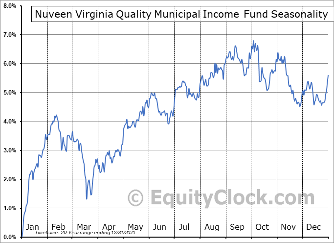 Nuveen Virginia Quality Municipal Income Fund (NYSE:NPV) Seasonal Chart