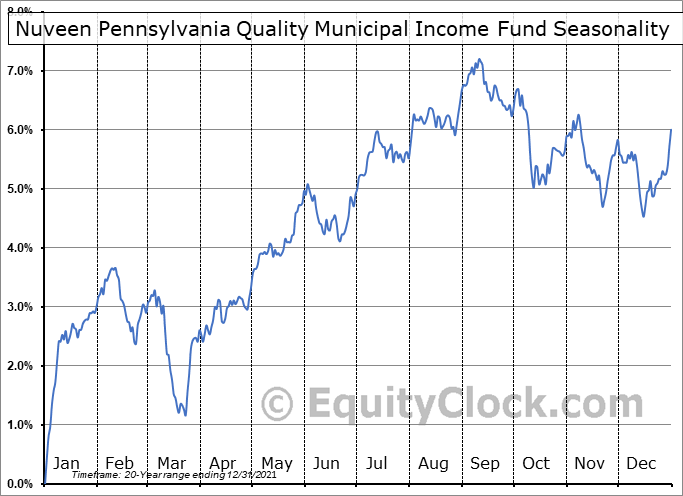 Nuveen Pennsylvania Quality Municipal Income Fund (NYSE:NQP) Seasonal Chart